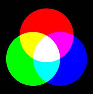 Sintesi additiva nell'RGB