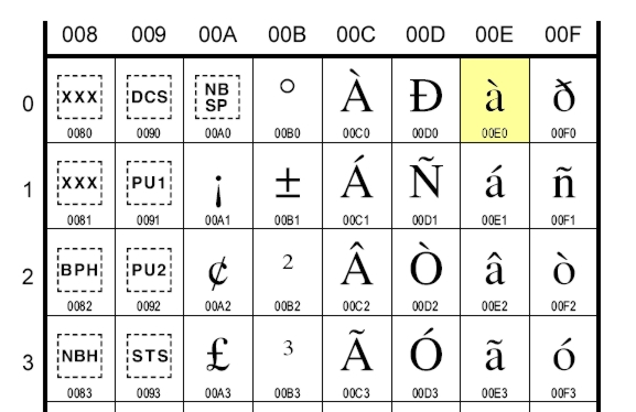 Unicode latin1 chart