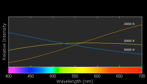 Lo spostamento dello spettro dei colori in base alla variazione dei °K