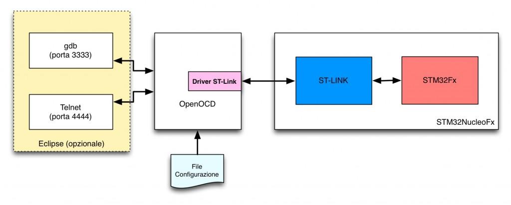 Architettura OpenOCD su ST-Link