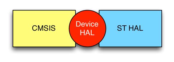CMSIS-HAL